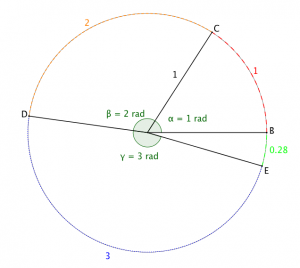 Circle divided into 1, 2, and 3 radian sectors
